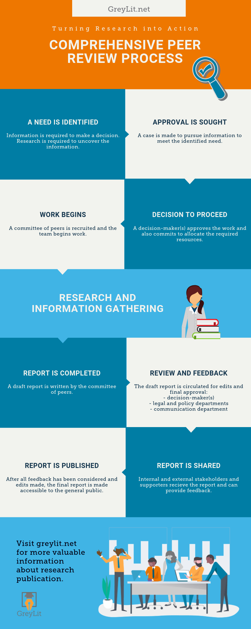 Comprehensive Peer Review Process Infograph